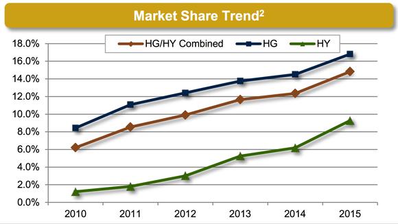 Mktx Hg Hy Market Share Marketaxess