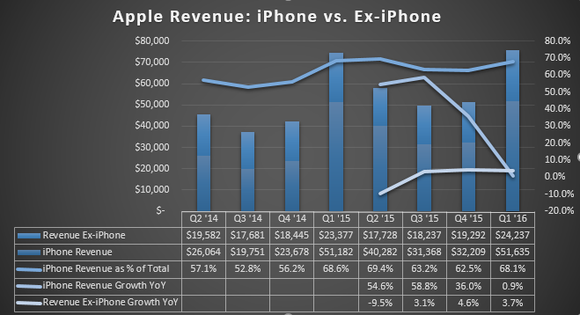 Will The iPhone 5SE Help Boost Apple's 2016 iPhone Sales?