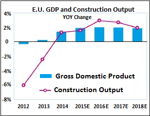European Construction