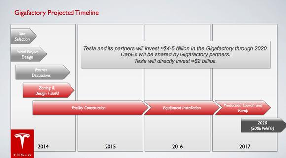 Gigafactory Timeline