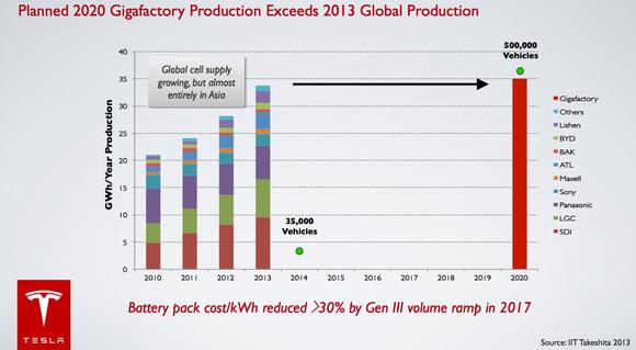 Tesla Gigafactory Production