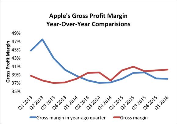 apple inc s gross margin just surpassed 40 nasdaq com