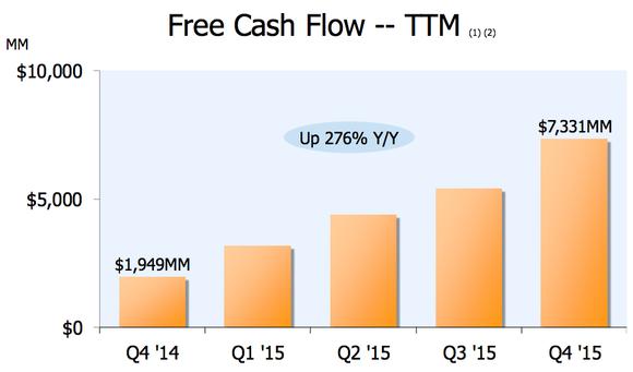 Amazon Free Cash Flow