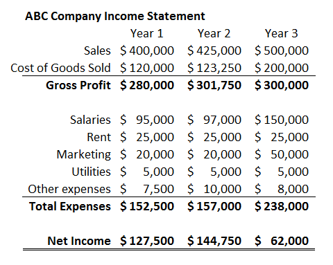 How to interpret the vertical analysis of a balance sheet for 3 year income statement template