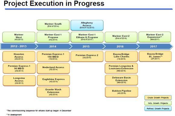 Sxl Project Backlog