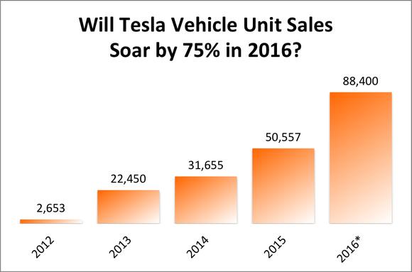 Tesla Vehicle Sales