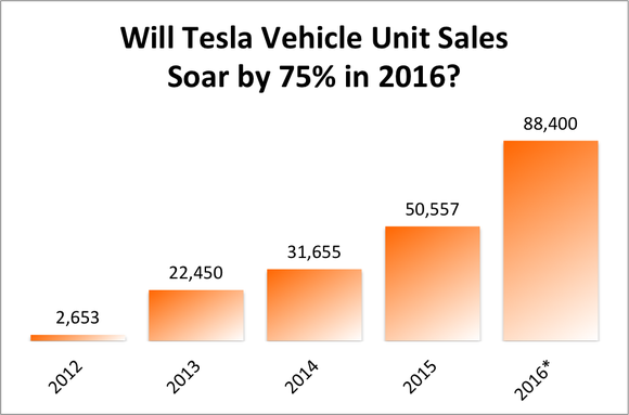 Will Tesla Motors, Inc.'s Growth Look Like This in 2016?