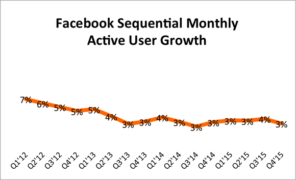 Facebook Sequential User Growth Q