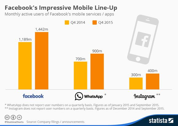Fb Mobile Usage