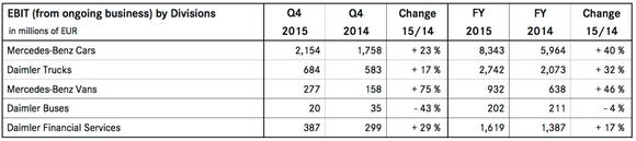 Daimler Ebit By Divisions Q