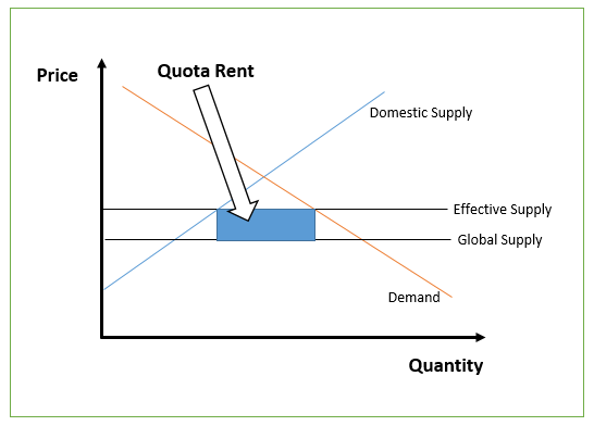 Quota Rent