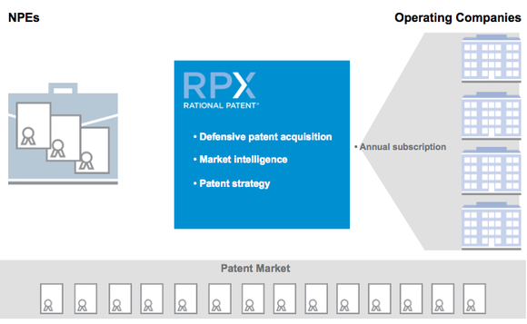 Rpx How It Works