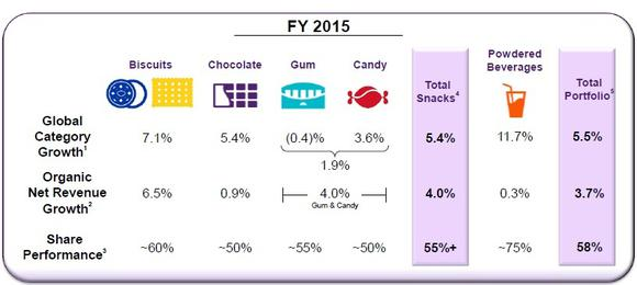 Mondelez Growth And Share By Category