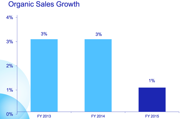 Pg Sales Growth