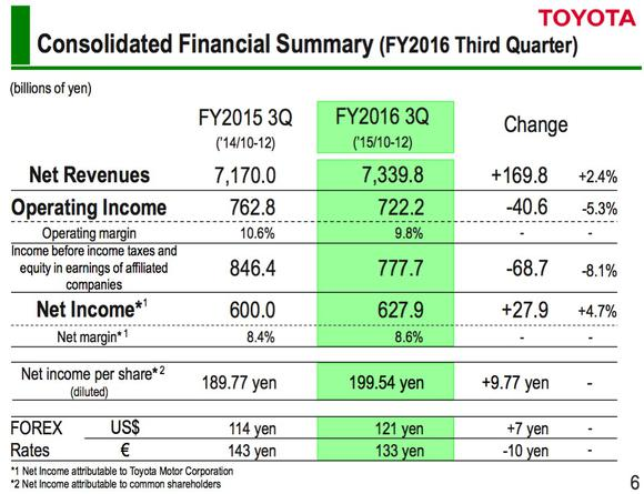 Tm Financial Summary Slide Q