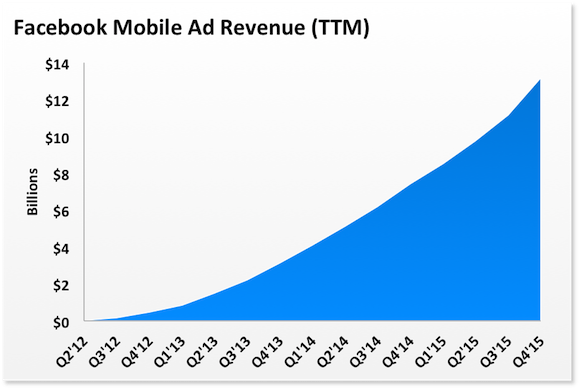 Fb Mobile Ad Rev