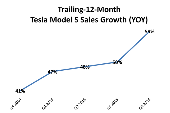 Tesla Model S Sales Growth Ttm