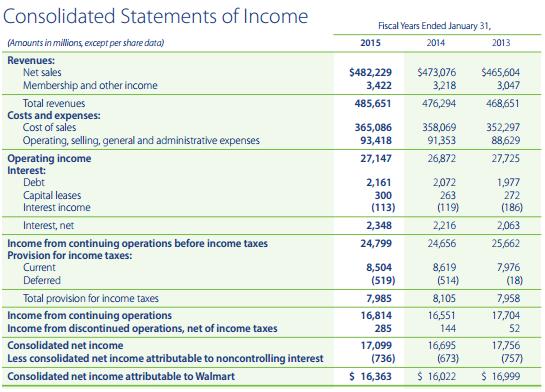 Wmt Revenue Income Statement