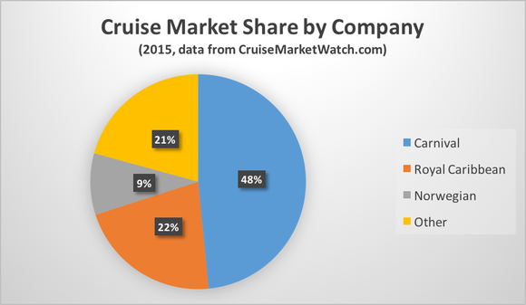 Cruise Market Share By Company