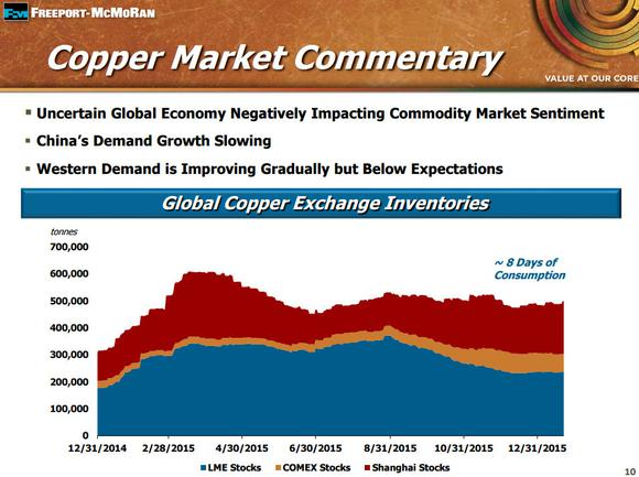 Freeport Mcmoran Copper Market