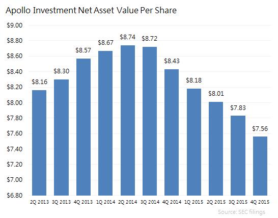 Ainv Nav Chart