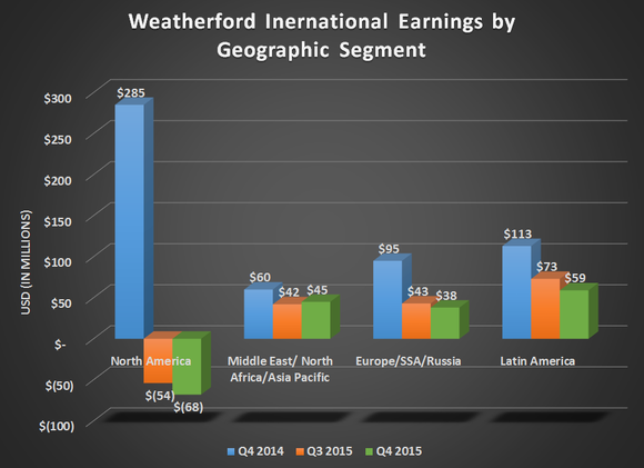 Wft Earnings
