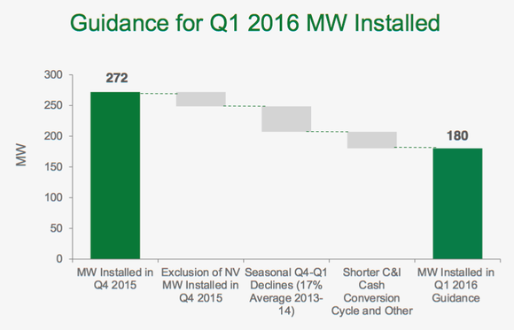 Solarcity Growth Q