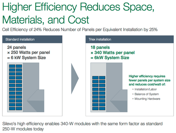 Solarcity Silevo Efficiency