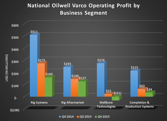 Nov Operational Profit