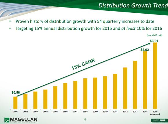 Mmp Distiribution Growth