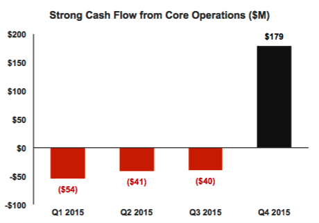Tesla Operating Cash Flow