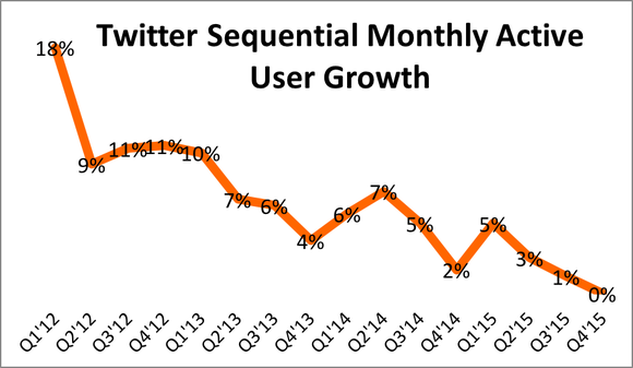 Twitter User Growth Q