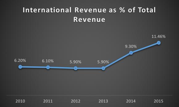 Intl Revenue