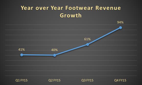 Yoy Footwear Growth