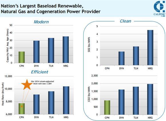 Cpn Renewable