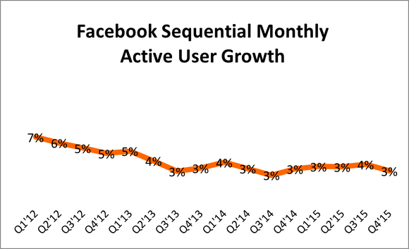 Facebook Mau Growth