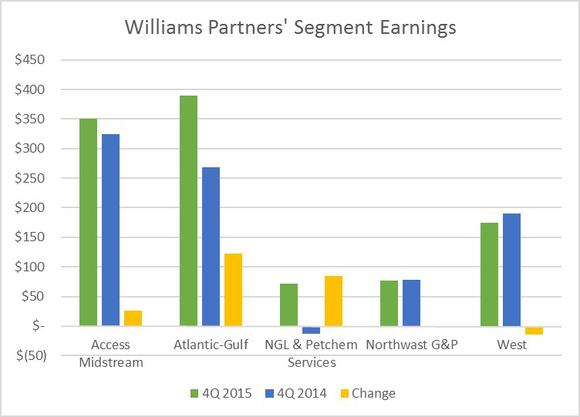 Williams Partners