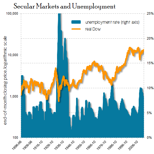 Secularunemploymentsmall