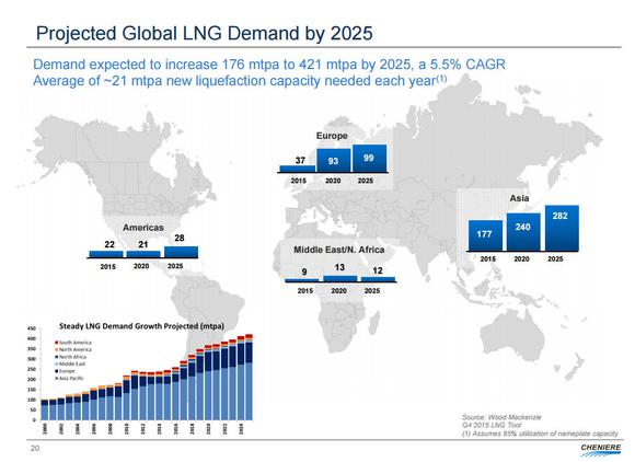 Cheniere Energy Demand