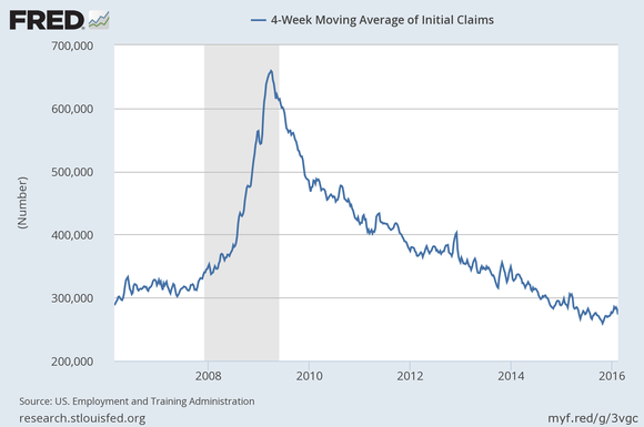 Ui Jobless Claims