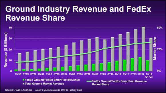 Fdx Market Share