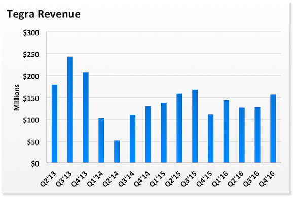 Tegra Revenue