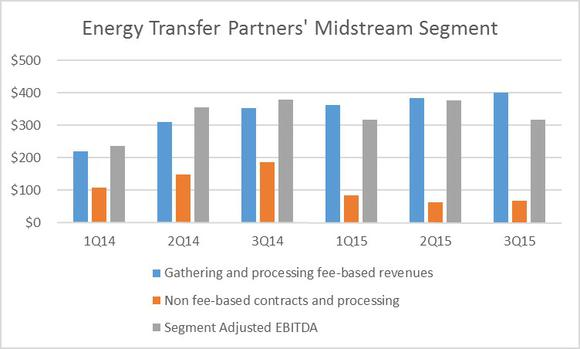 Energy Transfer Partners Midstream