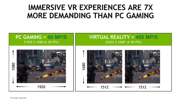 Nvidia Vr Performance