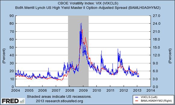 Vix Vs High Yield Spreads