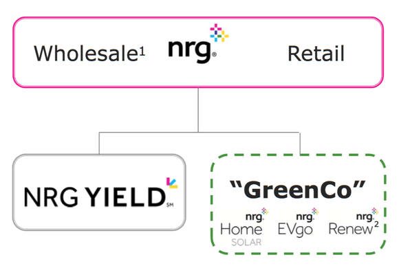 Nrg Org Chart