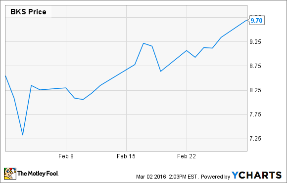 Why Did Barnes & Noble, Inc. Stock Rise 10.6% in February? -- The ...