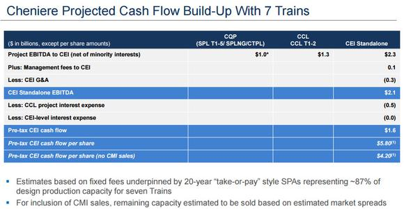 Lng Cash Flow