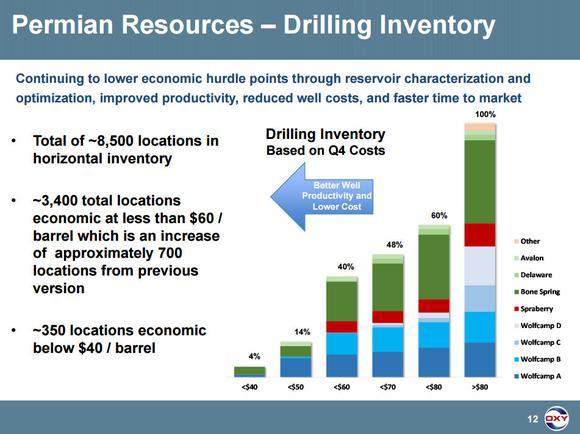 Occidental Petroleum Permian