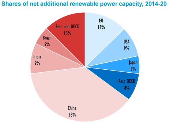 New Renewable Energy Capacity